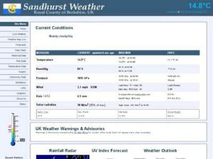 Sandhurst Weather - Weather Directory