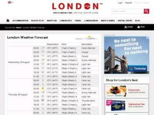 visitlondon Weather Forecast - Weather Directory